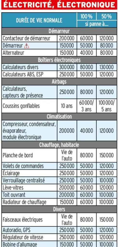 expert-auto-bordeaux-avarie-electrique-electronique